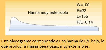 Defectos-de-la-harina-de-trigo3