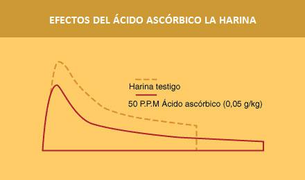 El-acido-ascorbico-en-las-masas-fermentadas1