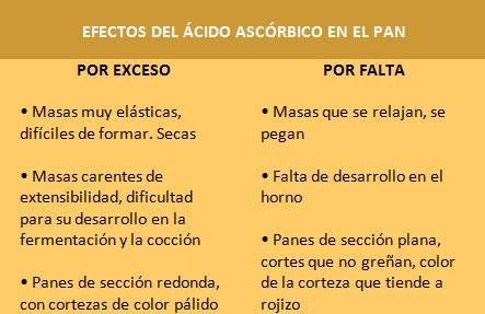 El-acido-ascorbico-en-las-masas-fermentadas2