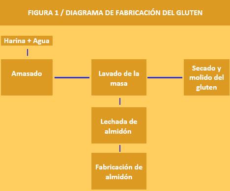 El-gluten-en-la-panaderia2