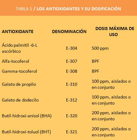 Enranciamiento-de-las-grasas--los-antioxidantes1