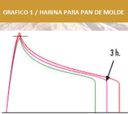 Harinas-especiales-para-panes-de-molde,-integrales-y-bolleria1