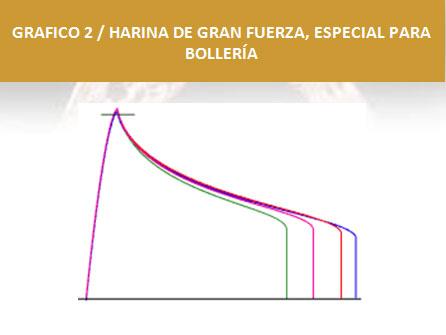 Harinas-especiales-para-panes-de-molde-integrales-y-bolleria2