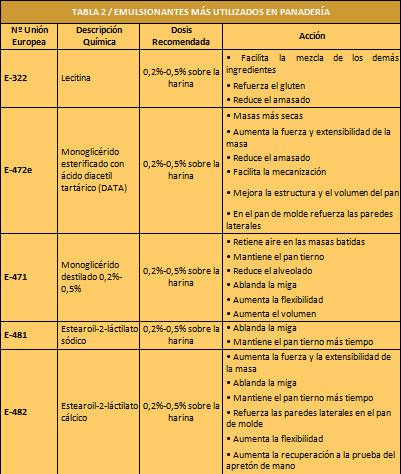 Los-emulsionantes-en-la-panificacion2